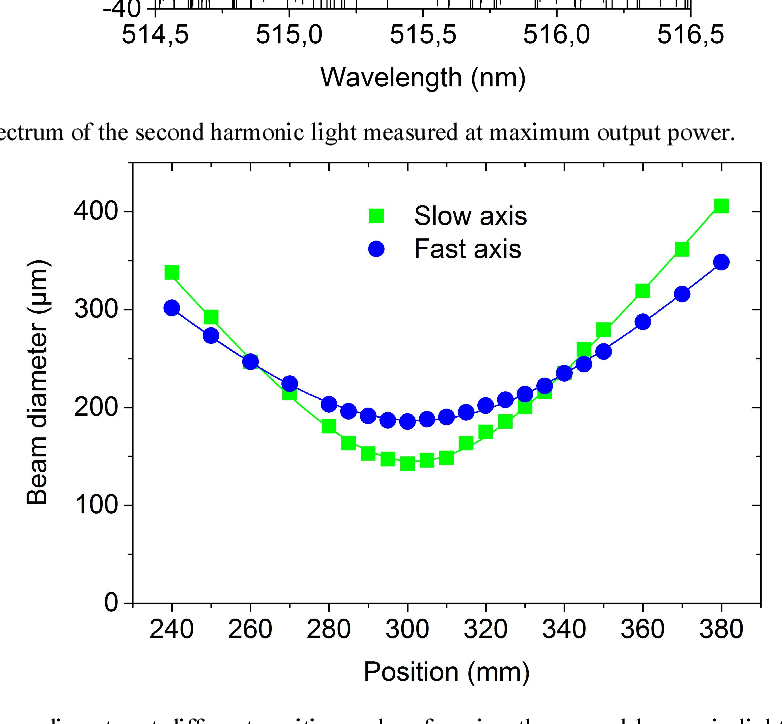 Figure 8. Measured beam diameter at different positions when focusing the second harmonic light with a 300 mm focal length lens.