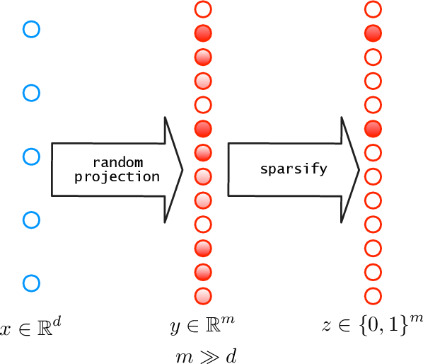Figure 1 for Expressivity of expand-and-sparsify representations