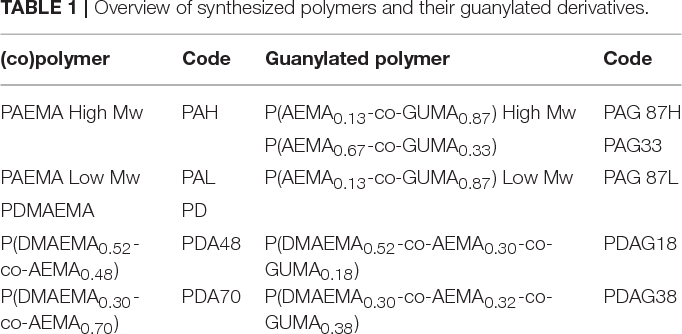 TABLE 1 | Overview of synthesized polymers and their guanylated derivatives.