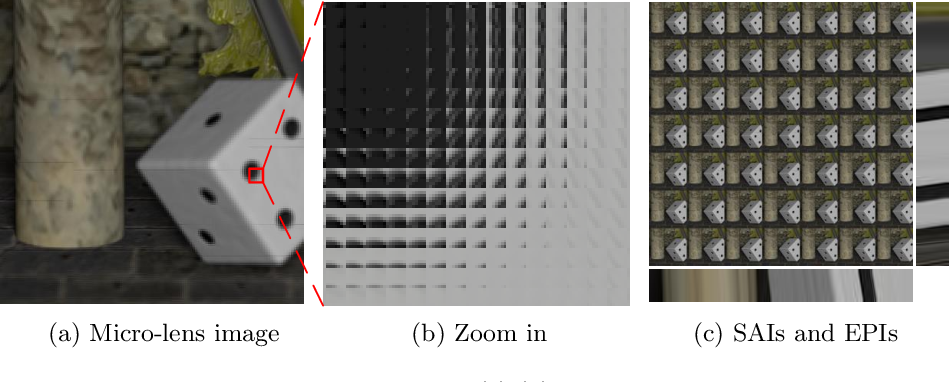 Figure 1 for Multi-Dimension Fusion Network for Light Field Spatial Super-Resolution using Dynamic Filters