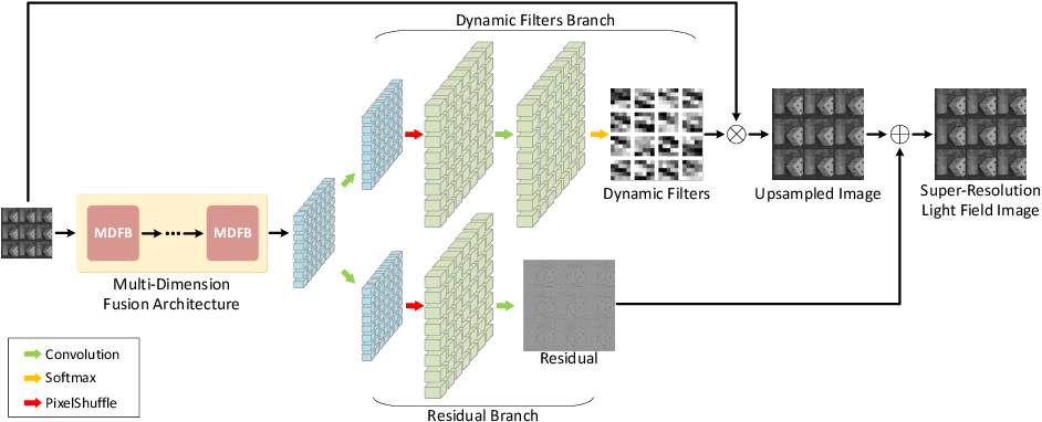 Figure 3 for Multi-Dimension Fusion Network for Light Field Spatial Super-Resolution using Dynamic Filters