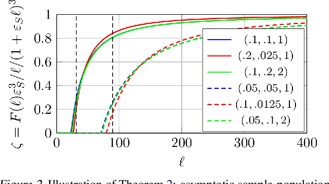 Figure 2 for Two-way kernel matrix puncturing: towards resource-efficient PCA and spectral clustering