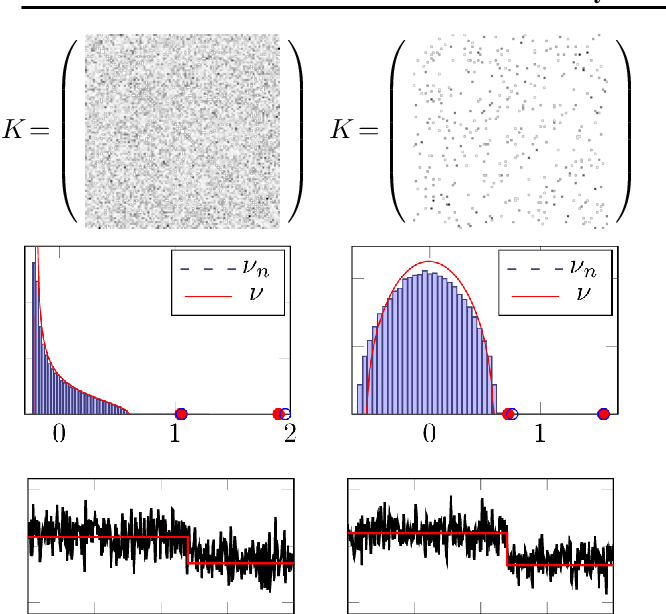 Figure 4 for Two-way kernel matrix puncturing: towards resource-efficient PCA and spectral clustering