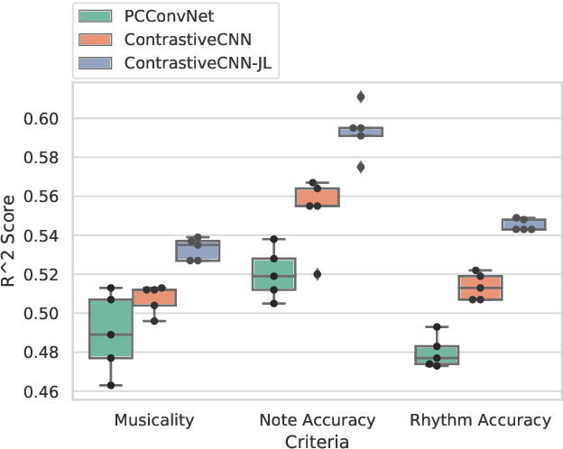 Figure 3 for Improving Music Performance Assessment with Contrastive Learning
