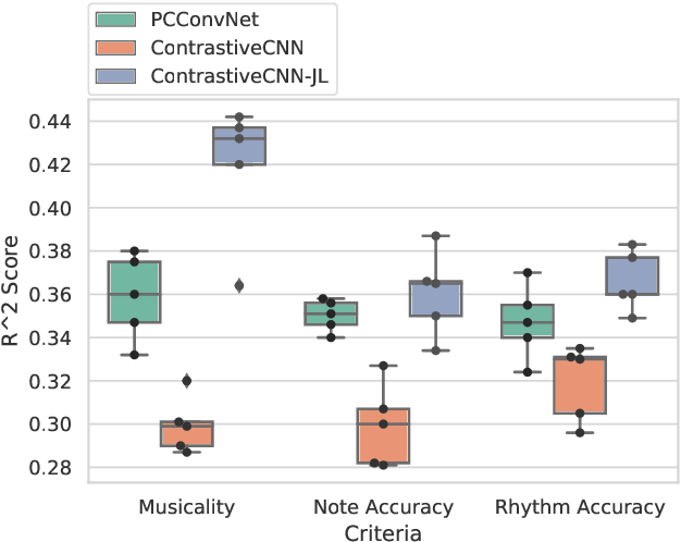 Figure 4 for Improving Music Performance Assessment with Contrastive Learning