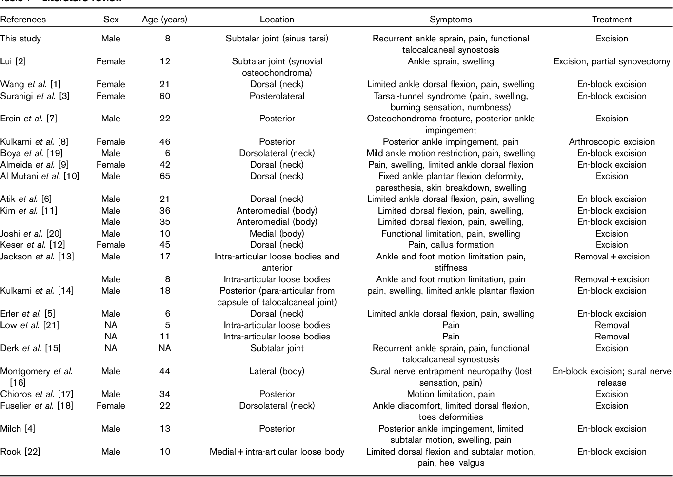 Table 1 from Solitary osteochondroma of the sinus tarsi. - Semantic ...