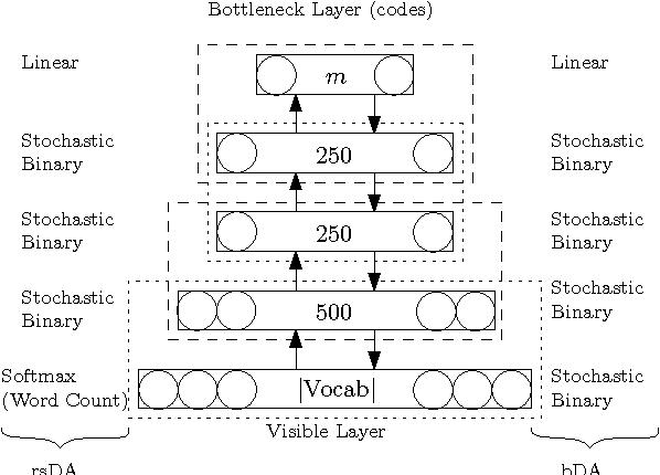 Figure 1 for Squeezing bottlenecks: exploring the limits of autoencoder semantic representation capabilities