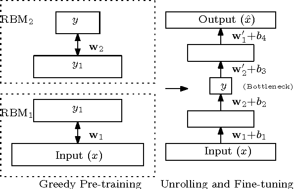 Figure 3 for Squeezing bottlenecks: exploring the limits of autoencoder semantic representation capabilities