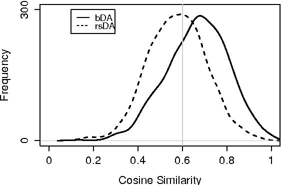 Figure 4 for Squeezing bottlenecks: exploring the limits of autoencoder semantic representation capabilities