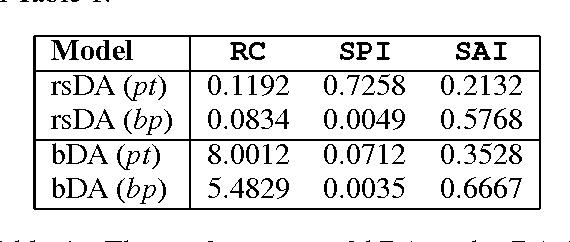 Figure 2 for Squeezing bottlenecks: exploring the limits of autoencoder semantic representation capabilities