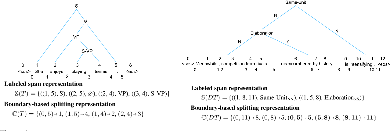Figure 1 for A Conditional Splitting Framework for Efficient Constituency Parsing