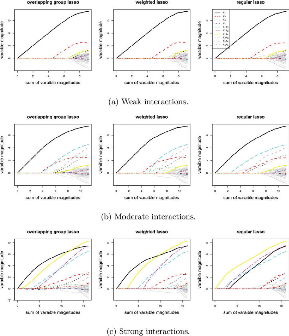 Figure 1 for High-dimensional Mixed Graphical Models