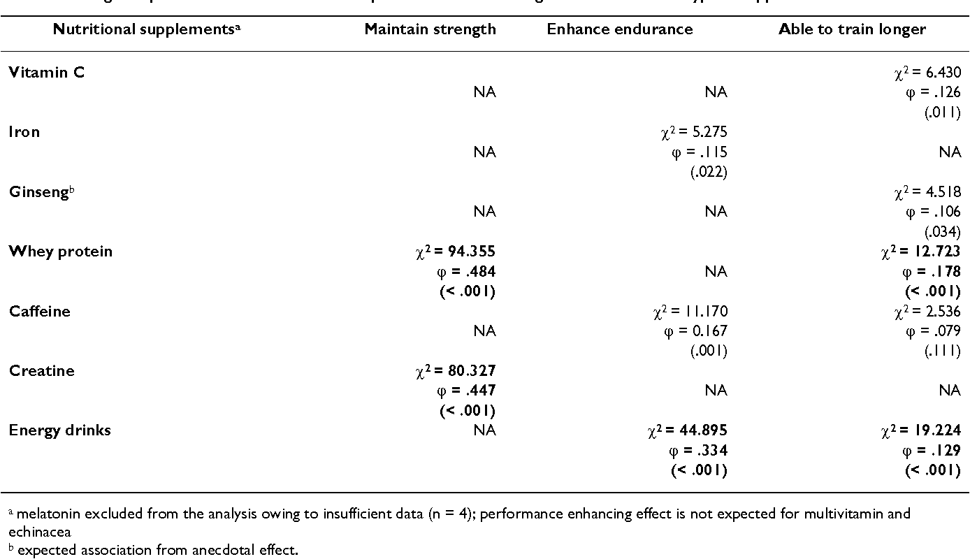 Table 2: Strength of pairwise associations between performance enhancing reasons to use and type of supplements used.