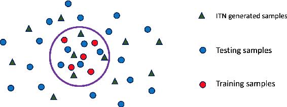 Figure 1 for Spatial Transformer Introspective Neural Network