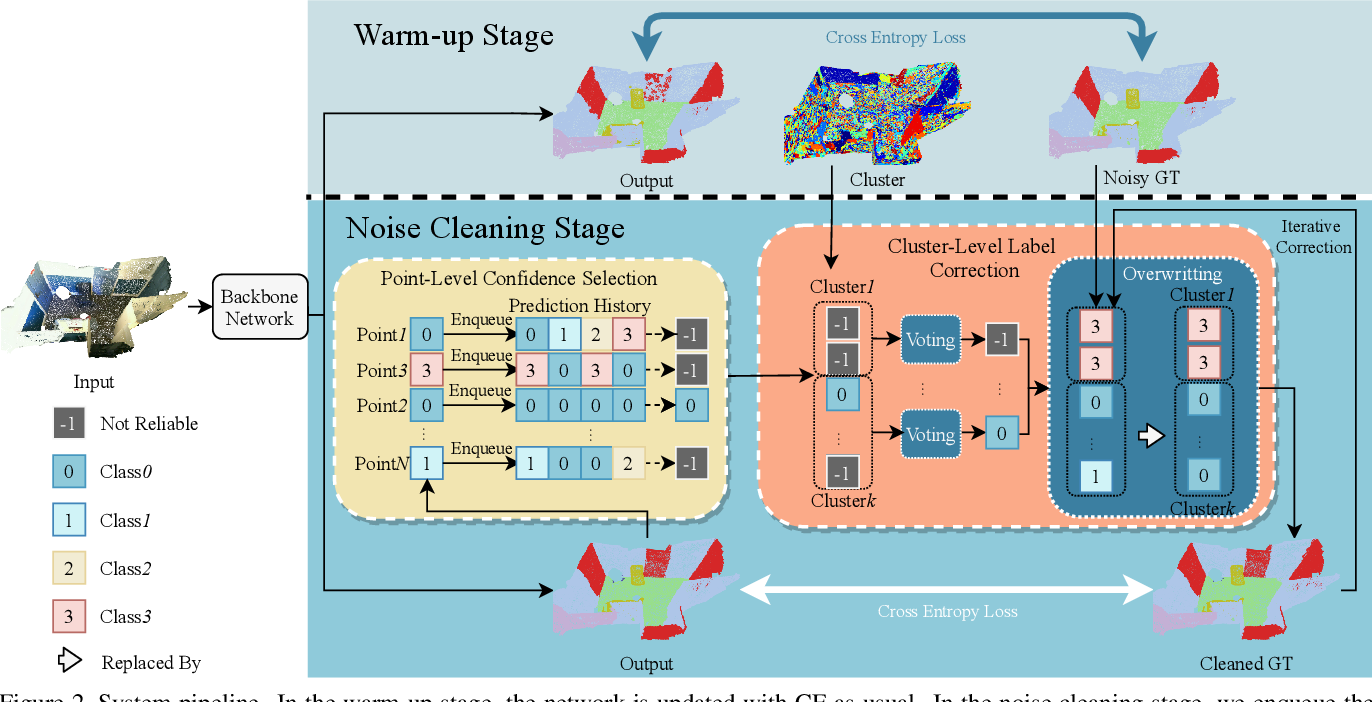 Figure 3 for Learning with Noisy Labels for Robust Point Cloud Segmentation