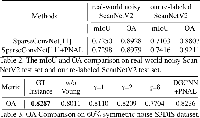Figure 4 for Learning with Noisy Labels for Robust Point Cloud Segmentation