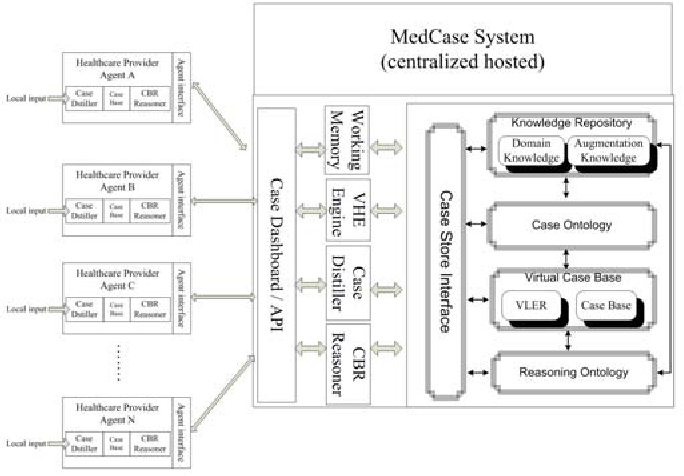 MedCase: A template medical case store for case-based reasoning in ...