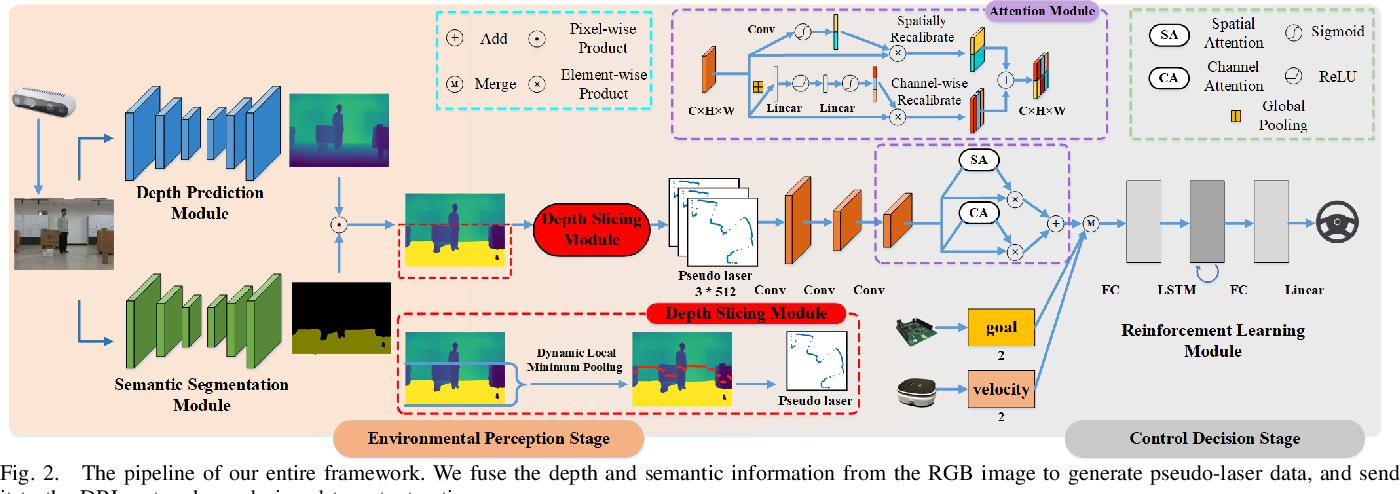 Figure 2 for A Vision-based Irregular Obstacle Avoidance Framework via Deep Reinforcement Learning