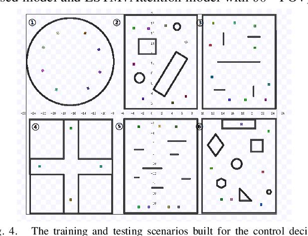 Figure 4 for A Vision-based Irregular Obstacle Avoidance Framework via Deep Reinforcement Learning