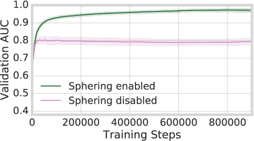 Figure 2 for Meta-Learning Neural Bloom Filters