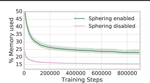 Figure 3 for Meta-Learning Neural Bloom Filters