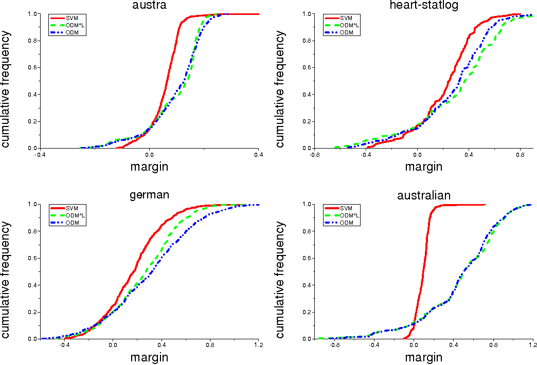 Figure 2 for Optimal Margin Distribution Machine