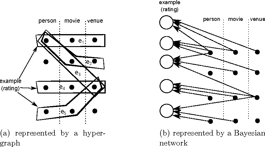 Figure 1 for Learning from networked examples