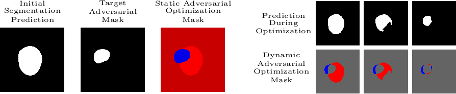 Figure 3 for Impact of Adversarial Examples on Deep Learning Models for Biomedical Image Segmentation