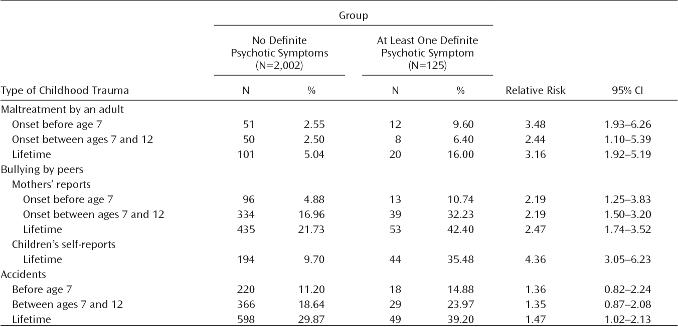 Emerging Psychosis When To Worry About >> Table 1 From Childhood Trauma And Children S Emerging Psychotic
