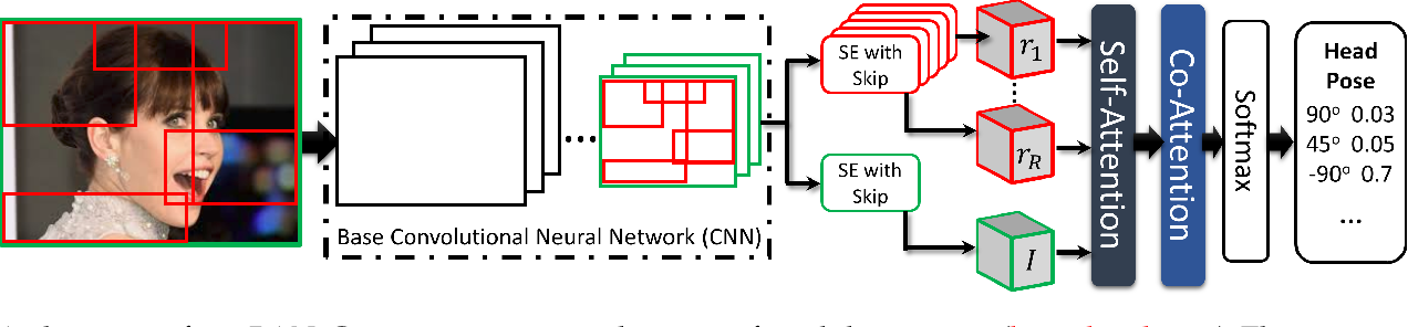 Figure 1 for Regional Attention Network (RAN) for Head Pose and Fine-grained Gesture Recognition