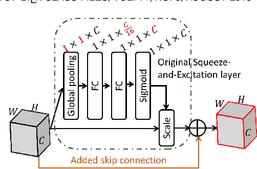 Figure 3 for Regional Attention Network (RAN) for Head Pose and Fine-grained Gesture Recognition