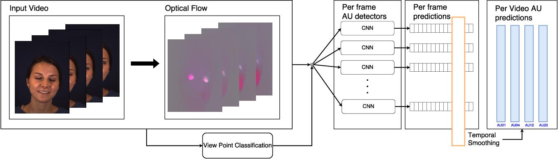 Figure 3 for Multi-View Dynamic Facial Action Unit Detection