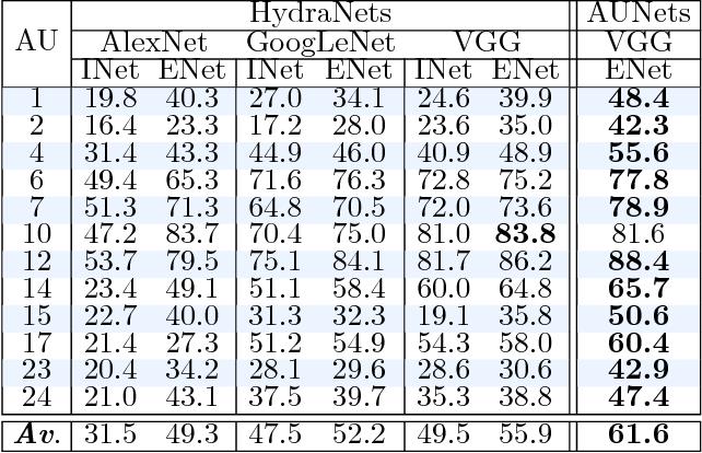 Figure 2 for Multi-View Dynamic Facial Action Unit Detection
