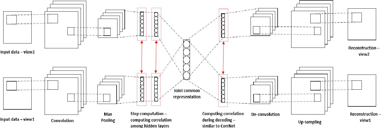 Figure 1 for Common Representation Learning Using Step-based Correlation Multi-Modal CNN