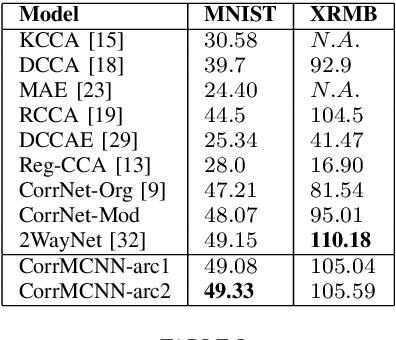 Figure 3 for Common Representation Learning Using Step-based Correlation Multi-Modal CNN