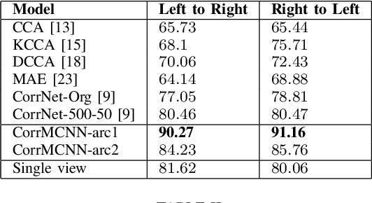 Figure 4 for Common Representation Learning Using Step-based Correlation Multi-Modal CNN