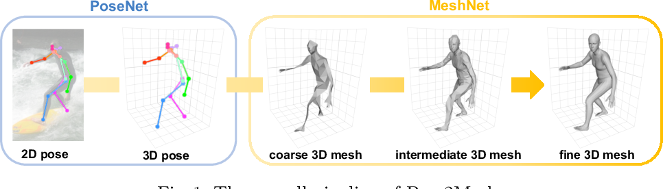 Figure 1 for Pose2Mesh: Graph Convolutional Network for 3D Human Pose and Mesh Recovery from a 2D Human Pose