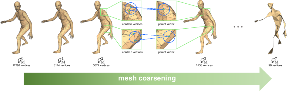 Figure 3 for Pose2Mesh: Graph Convolutional Network for 3D Human Pose and Mesh Recovery from a 2D Human Pose