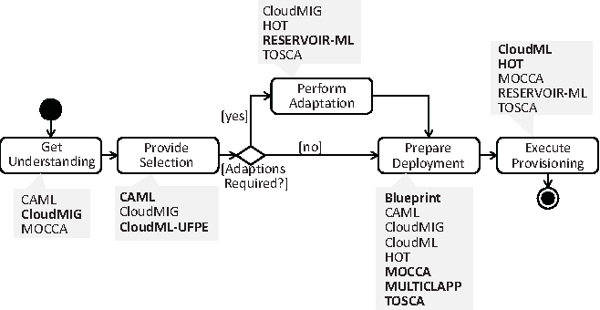 Cloud modeling languages by example semantic scholar figure 2 malvernweather Images