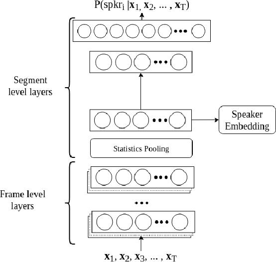 Figure 1 for Pathological speech detection using x-vector embeddings