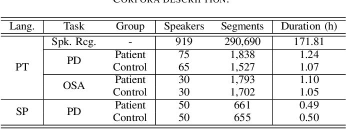 Figure 2 for Pathological speech detection using x-vector embeddings