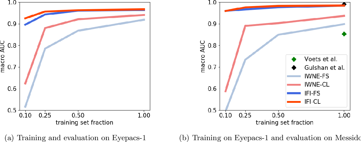 Figure 3 for On the Robustness of Pretraining and Self-Supervision for a Deep Learning-based Analysis of Diabetic Retinopathy