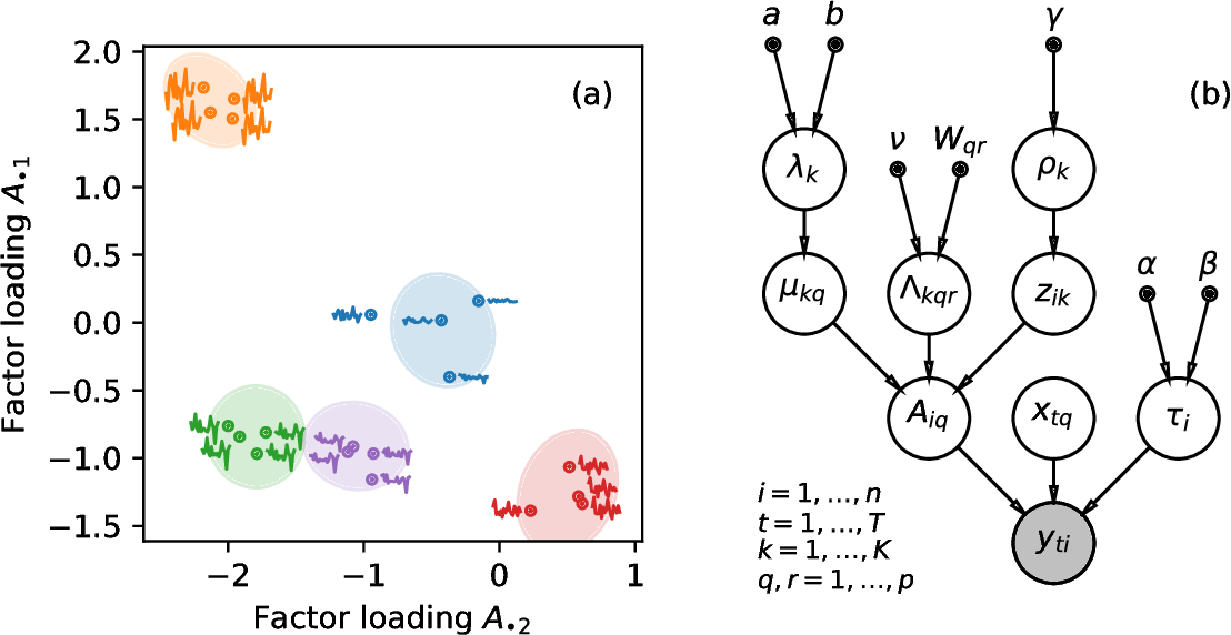Figure 1 for Community detection in networks with unobserved edges
