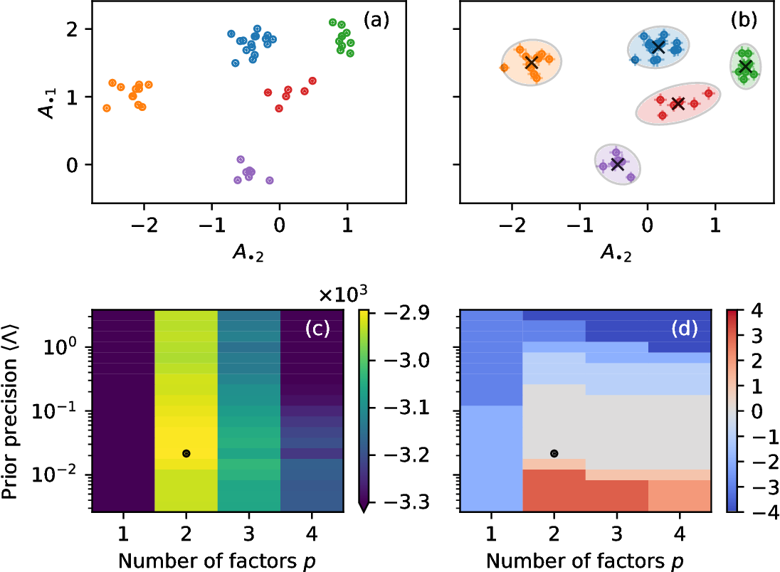 Figure 2 for Community detection in networks with unobserved edges