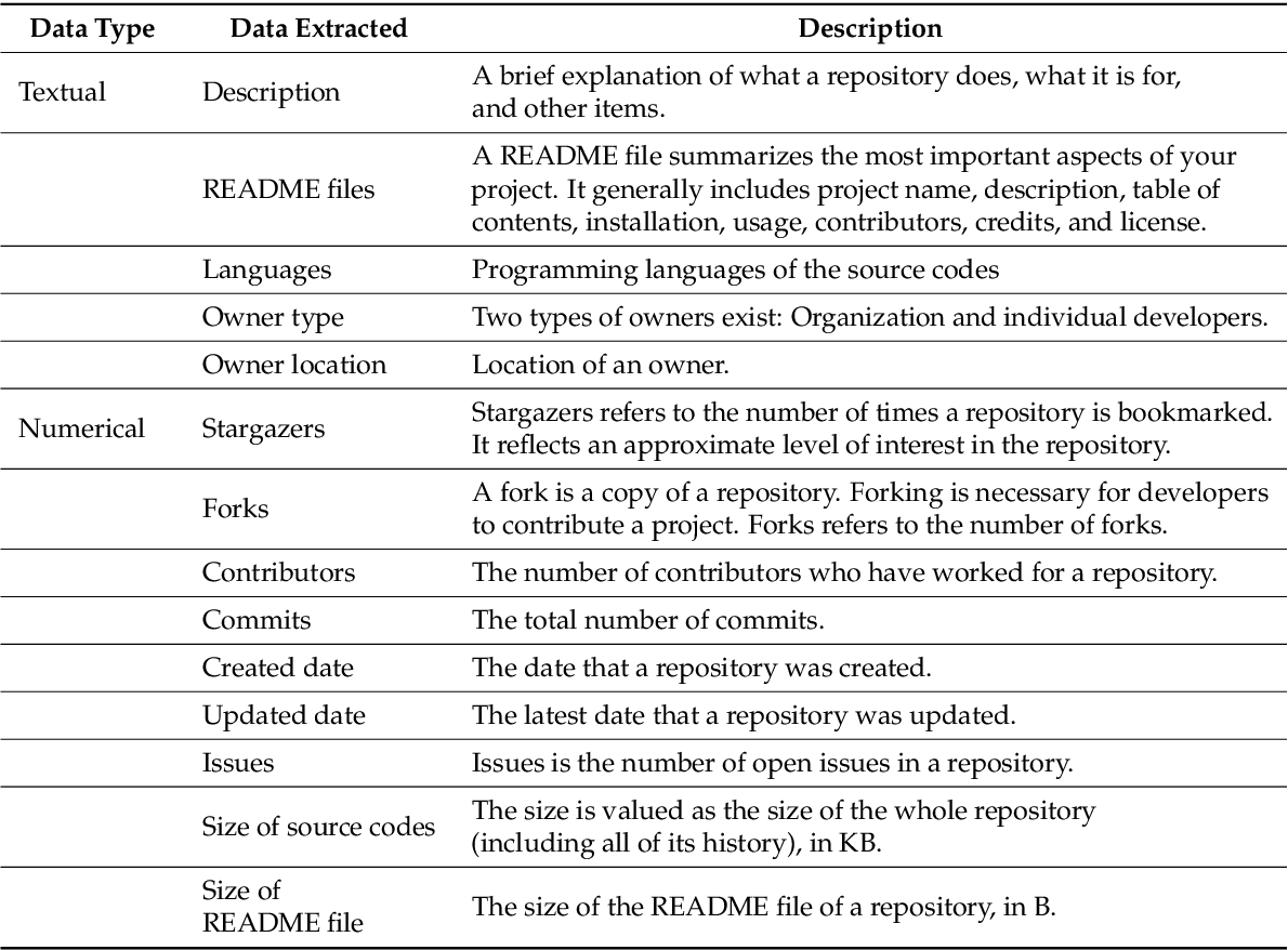 PDF] A Systematic Review of Open Source Clinical Software on GitHub