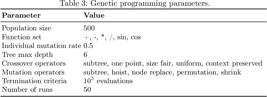 Figure 4 for Fitness Landscape Analysis of Dimensionally-Aware Genetic Programming Featuring Feynman Equations