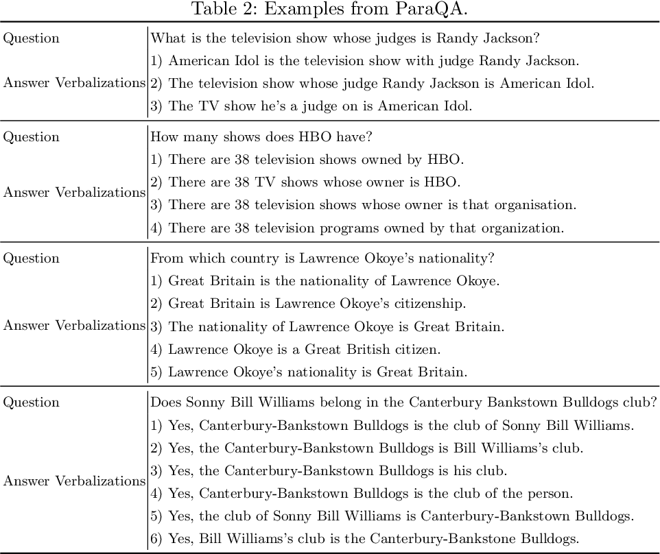 Figure 3 for ParaQA: A Question Answering Dataset with Paraphrase Responses for Single-Turn Conversation
