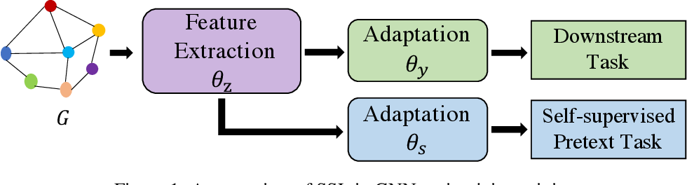 Figure 1 for Self-supervised Learning on Graphs: Deep Insights and New Direction