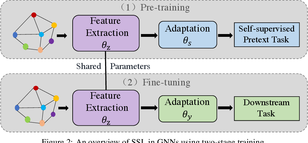 Figure 3 for Self-supervised Learning on Graphs: Deep Insights and New Direction