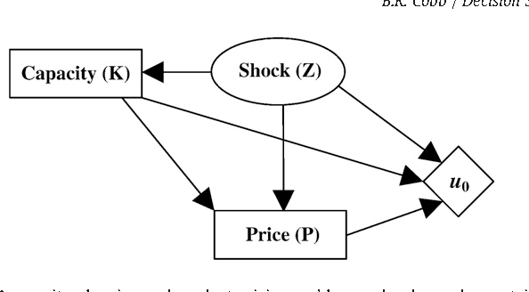 Efficiency Of Influence Diagram Models With Continuous Decision